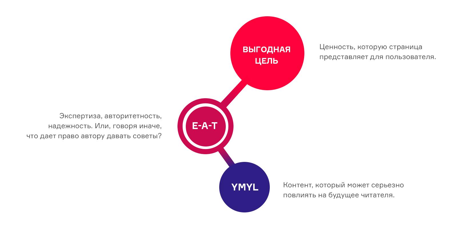 Особенности продвижения сайта компания реал москва официальный сайт