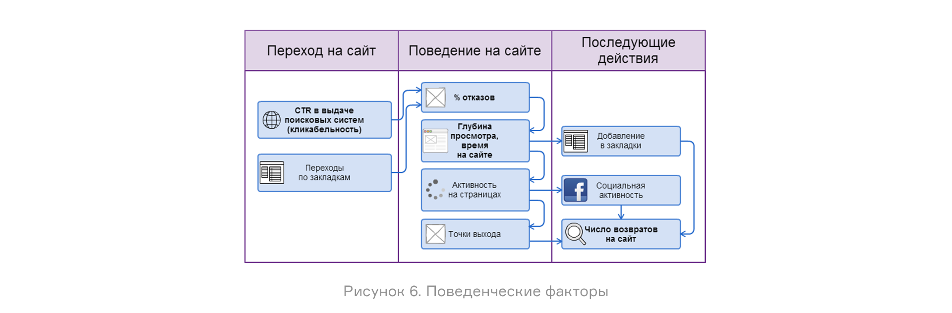 поведенческие факторы на сайт Улица Юности (город Зеленоград)