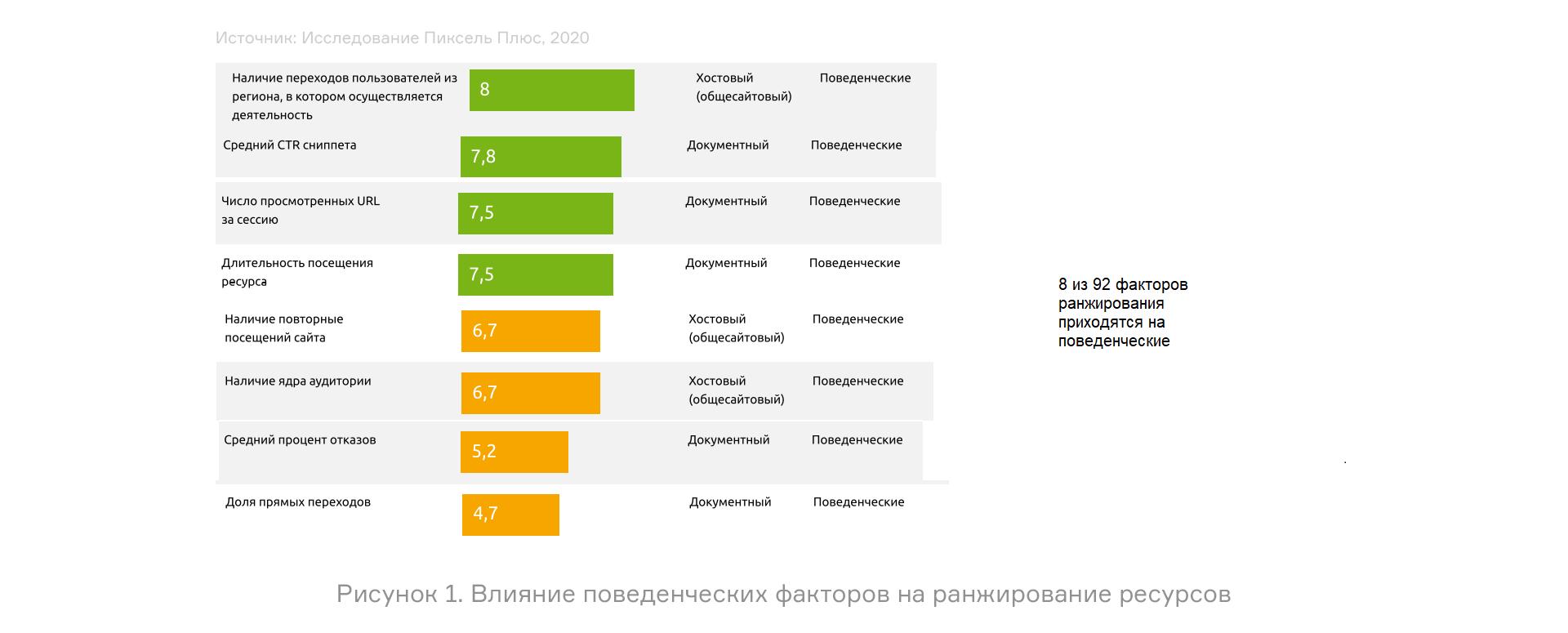 Поведенческие факторы яндекс 1-й Басманный переулок размещение по каталогам Улица Александровка